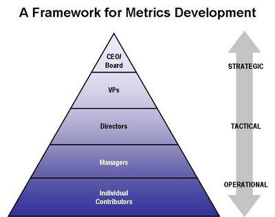 Metrics hierarchy framework